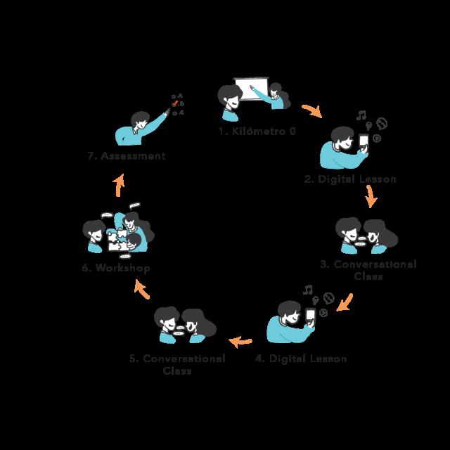 spanish-world-comunica-cycle